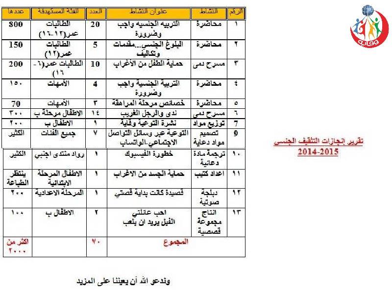 أنشطة المستشارة ضحى محمود في الأردن 2015